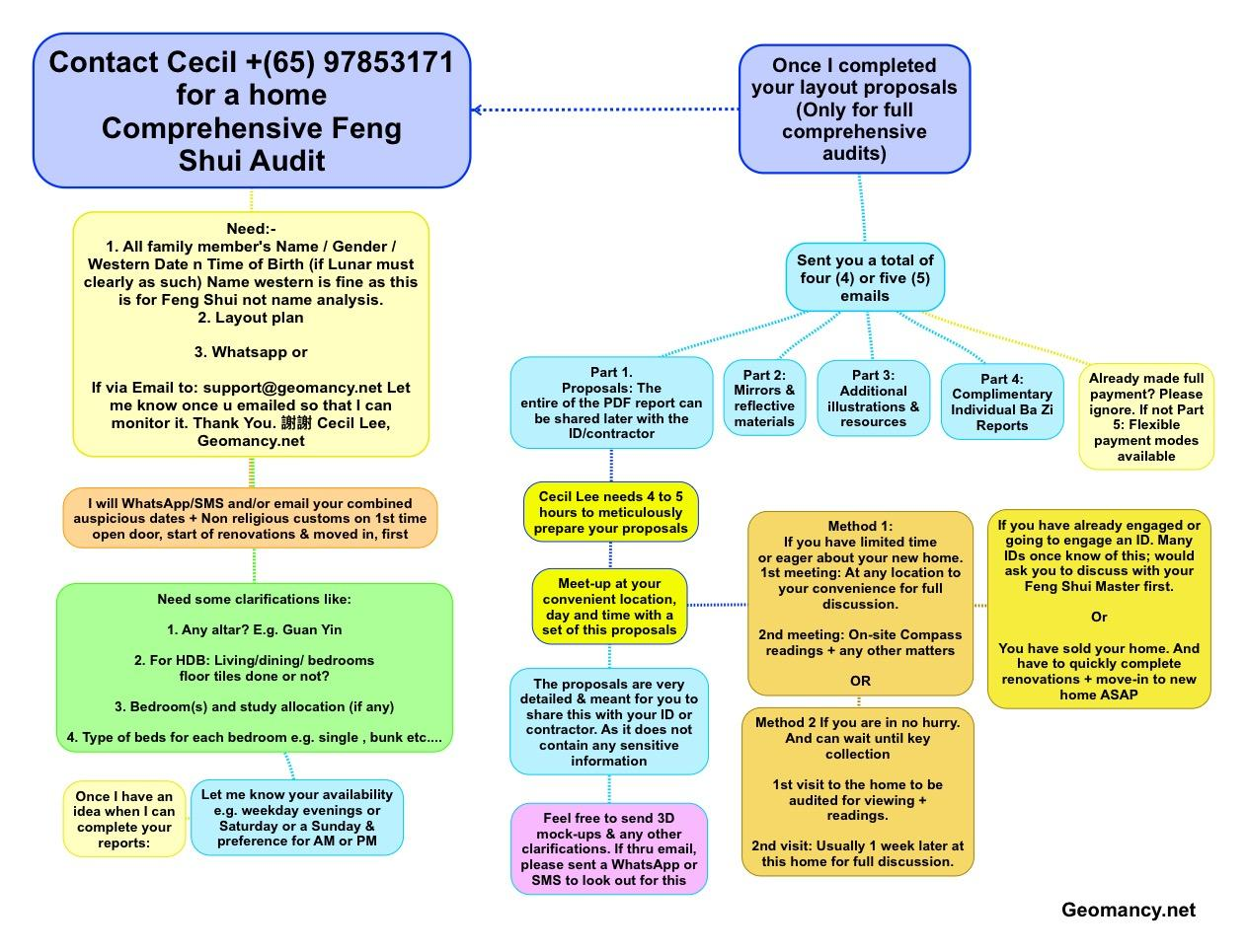 Geomancy.Net's Feng Shui Consultation Flow Chart Summary