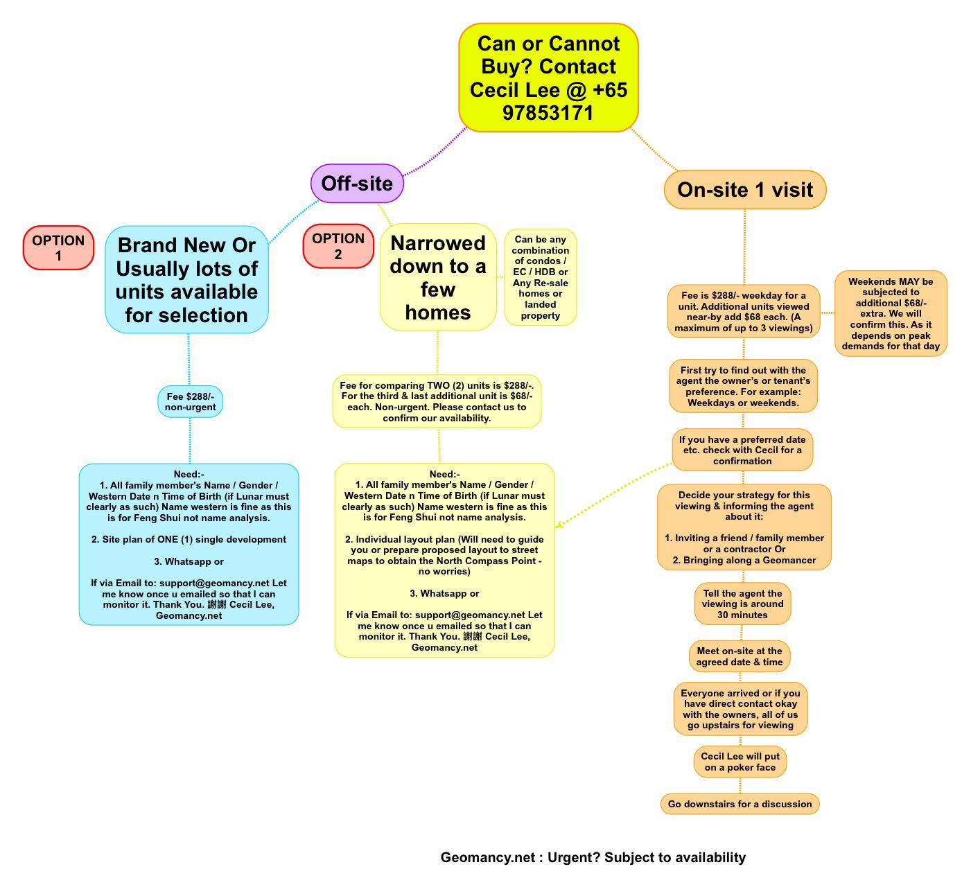 flowchart can or cannot buy