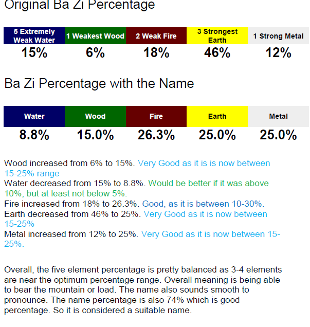 bazi_percentage_with_name.png.ccb4c24d5296dcfc1a7dfa4b4865822f.png