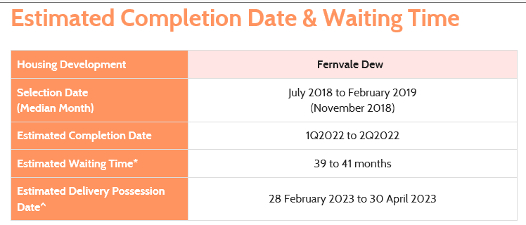 FERNVALE DEW EXPECTED DATE OF TOP.png